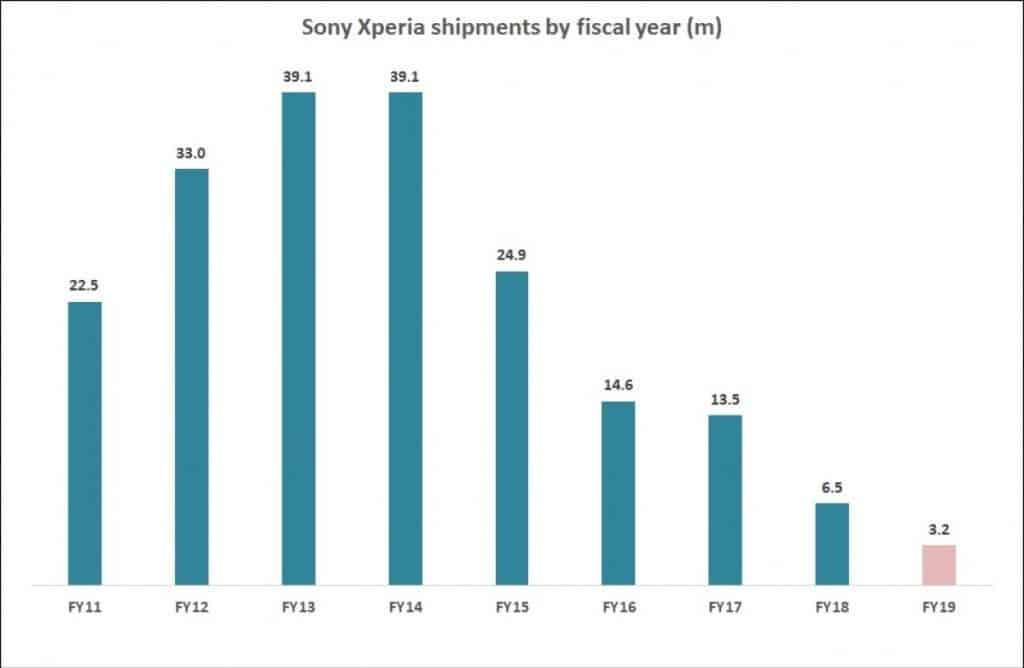 Sony Mobilná divízia