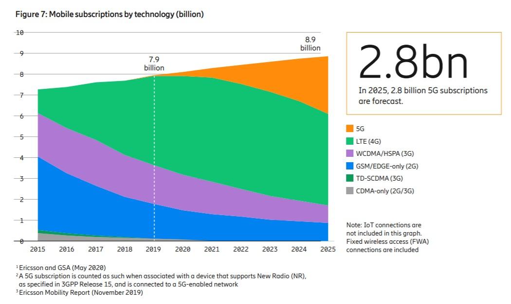 Předpověď: 190 milionů uživatelů 5G do konce roku 2020; do konce roku 2025 až 2,8 miliardy uživatelů