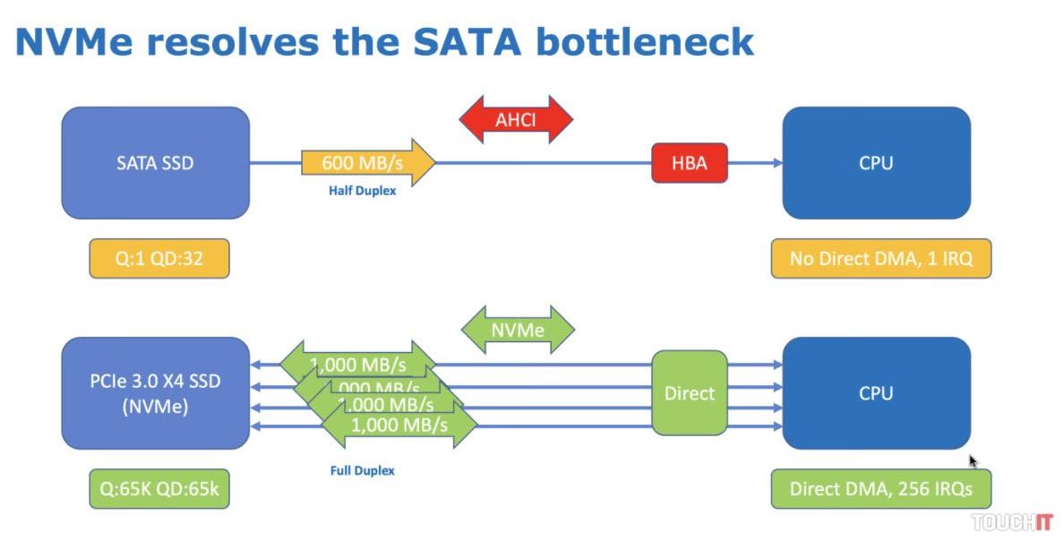 Výhody rozhrania NVMe voči SATA