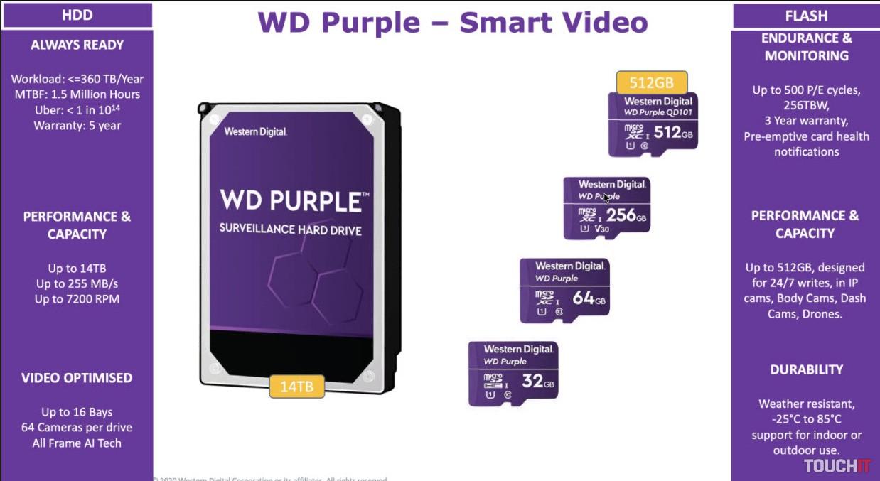 Produktový rad WD Purple