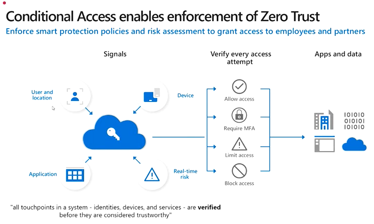 conditional access by zero trust