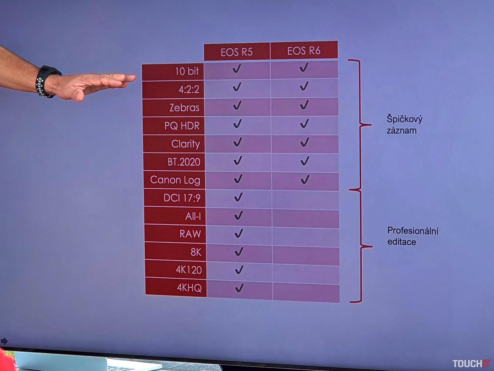 Rozdiely vo funkciách Canon EOS R5 a R6