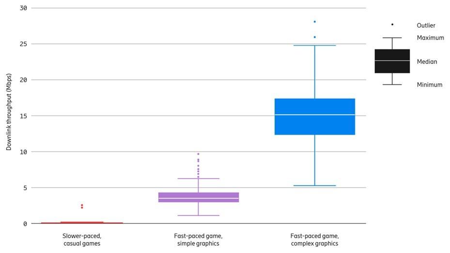 Streamování různých typů her může mít na síť různé dopady. Požadovaná downlink propustnost závisí na rychlosti a složitosti hry. (Zdroj: Ericsson)