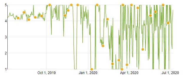 google_meet_appbrain stat