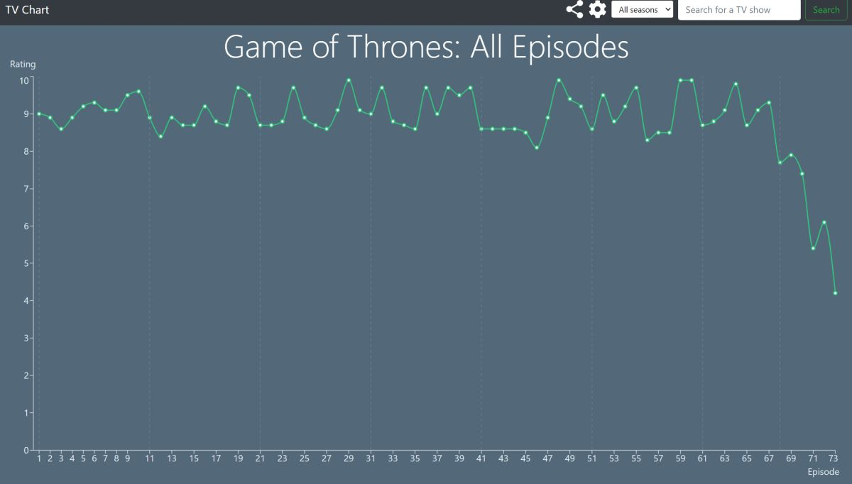 TV Chart Game of Thrones