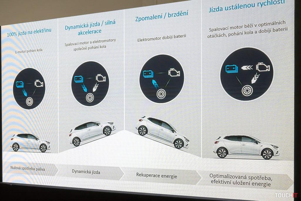Spracovanie energie v prípade Renault CLIO E-TECH Hybrid pri jazde