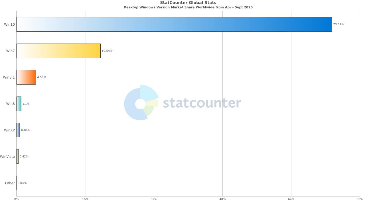 statcounter chart
