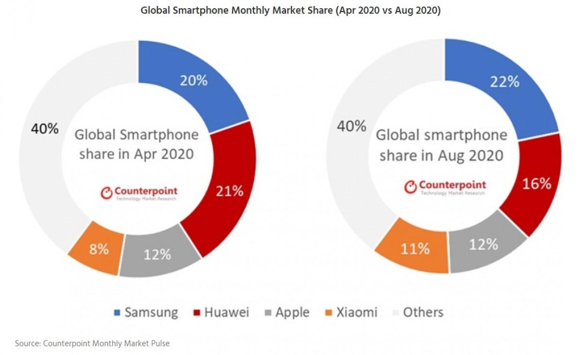 Porovnanie trhu so smartfónmi za obdobie apríl a august 2020