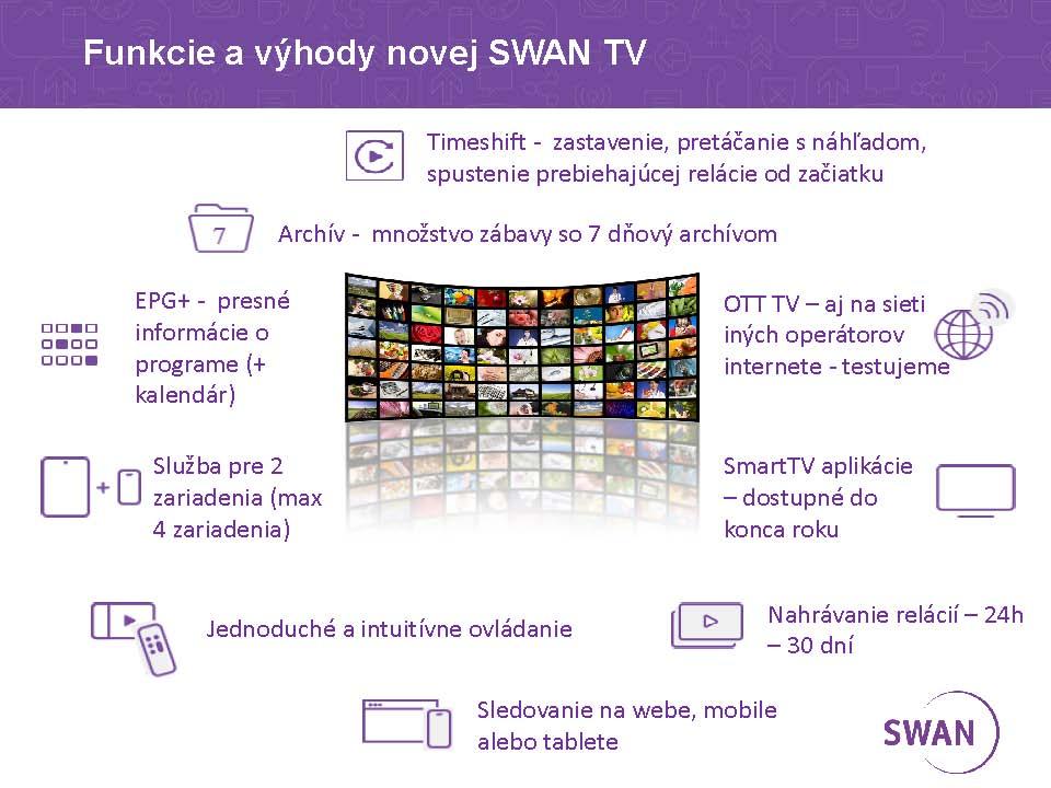 Hlavné výhody novej IPTV od SWANu