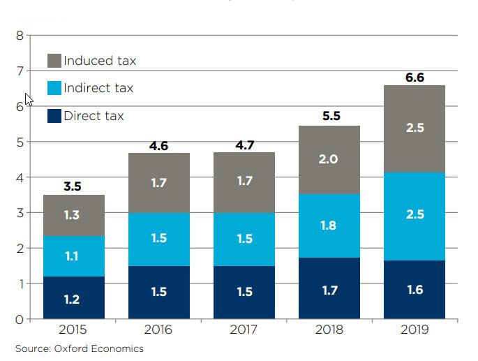Sumy odvedených daní v rámci celej Európy za posledných 5 rokov. Sumy sú v miliardách eur