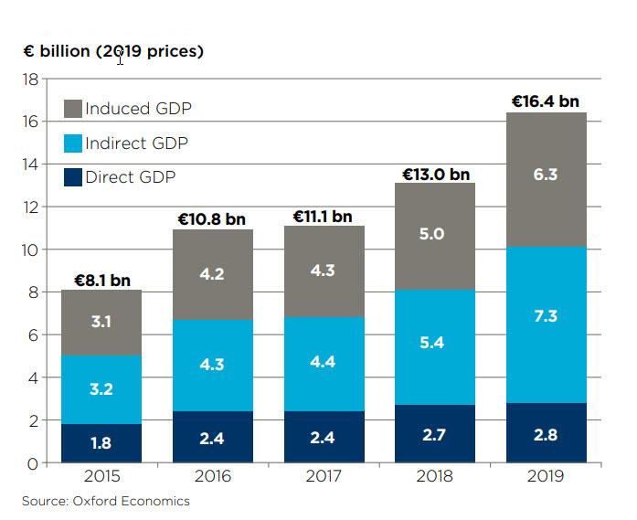 Príspevok k celkovému domácemu produktu Európy za posledných 5 rokov. Sumy sú v miliardách eur