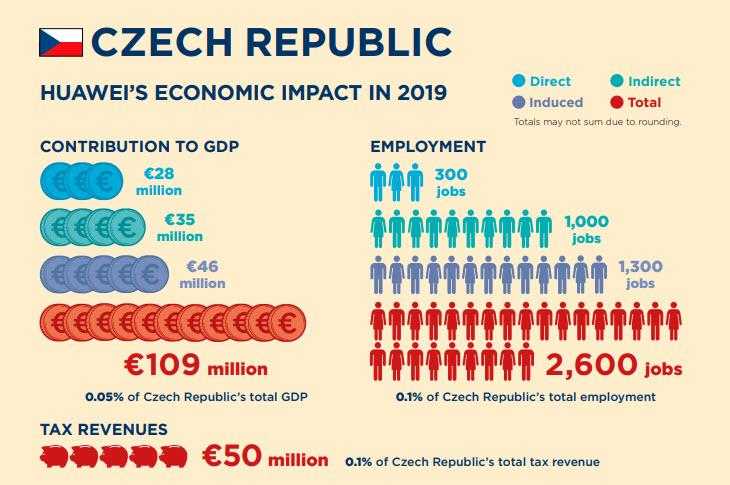 Vplyv Huawei na českú republiku
