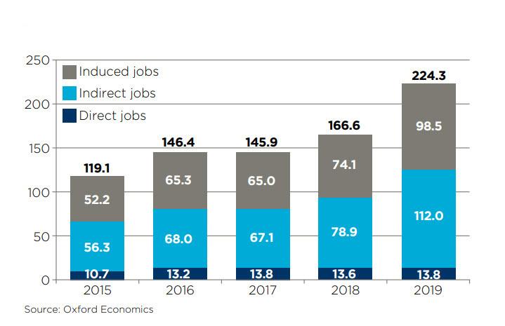 Vývoj počtu zamestnancov pre Huawei za posledných 5 rokov. Hodnoty sú v tisíckach