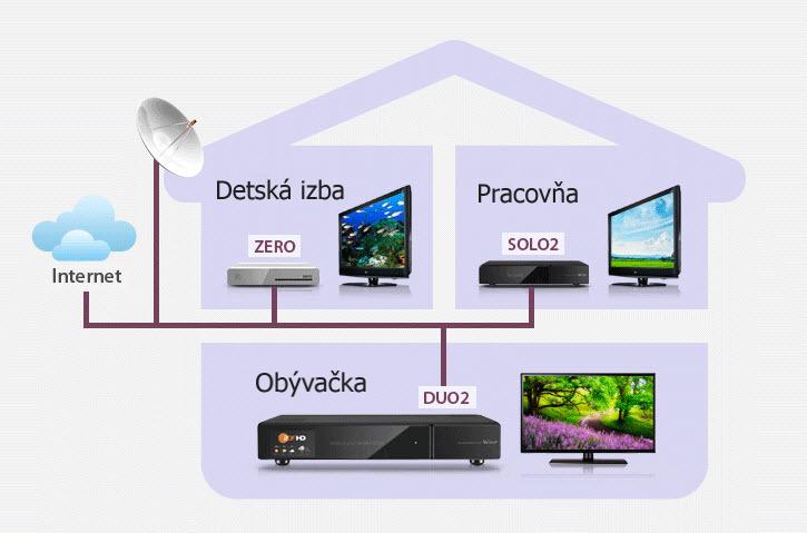 Prepojenie prijímačov VU+ v rámci domácej siete