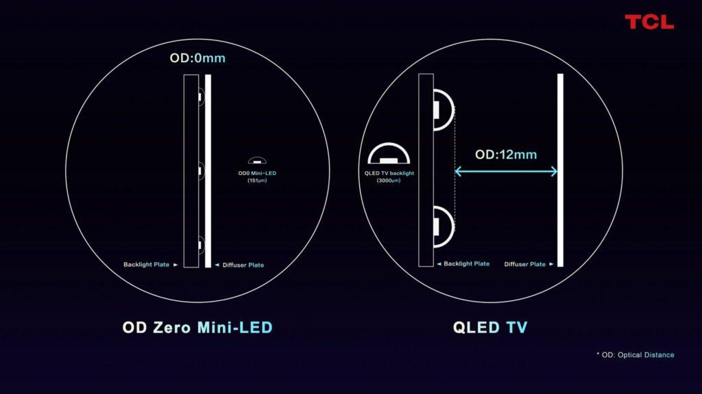Vzdialenosť medzi doskou difúzora je 0 mm v prípade OD Zero