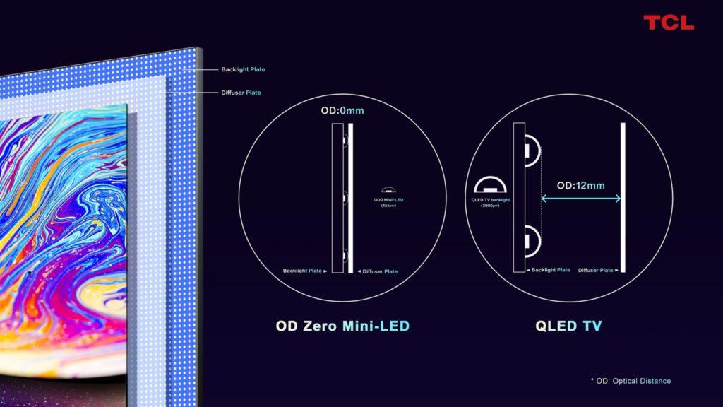 Porovnanie technológie QLED a OD Zero Mini-LED