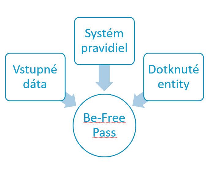 Celý systéme Be-Free Pass
