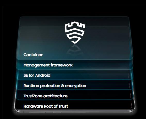 Viacvrstvová technológia Samsung Knox