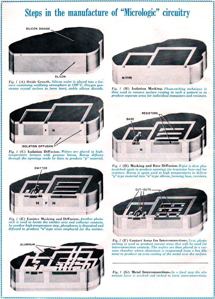 """Dobová kresba z roku 1963, demonštrujúca výrobu prvých integrovaných obvodov na waferoch. Pekne ukazuje, že ide len o """"vyrývanie"""" vodivých prvkov a kanálikov do kremíka."""