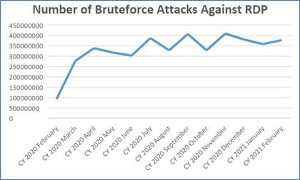 Graf 1: Celkový počet brute-force útokov zameraných na RDP v období od februára 2020 do februára 2021
