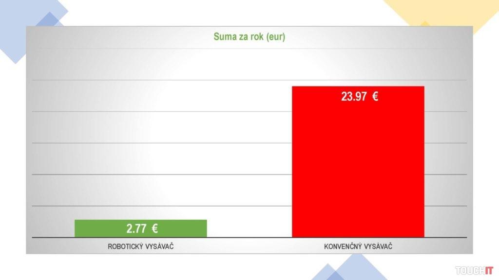 Porovnanie ceny za spotrebovanú energiu v prípade konvenčného a robotického vysávača