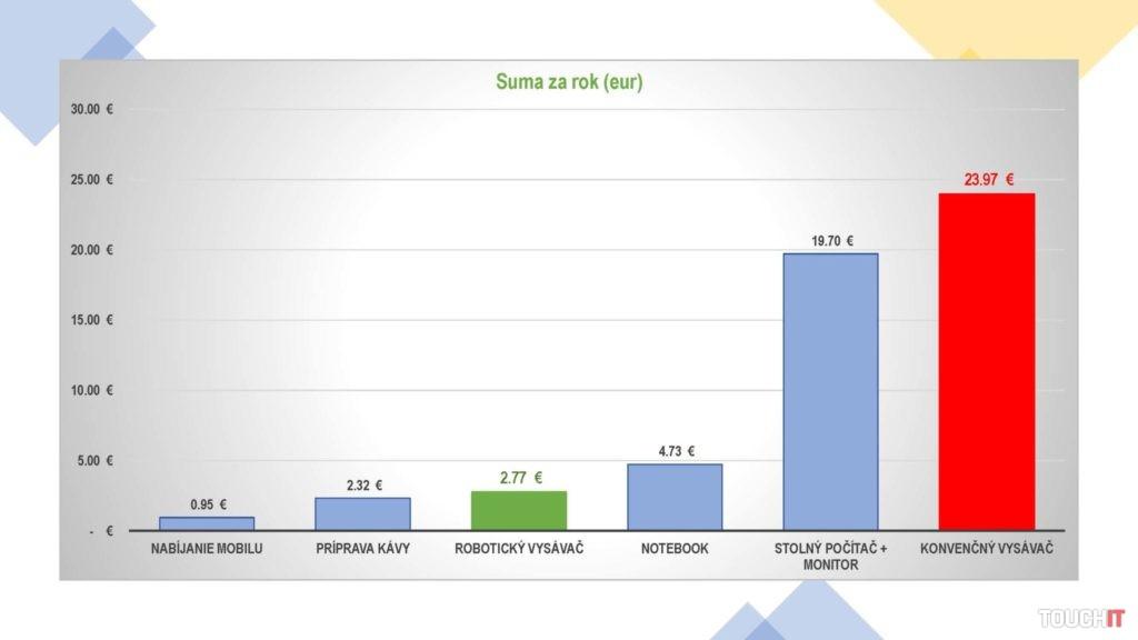 Porovnanie ceny za spotrebovanú energiu v prípade rôznych spotrebičov