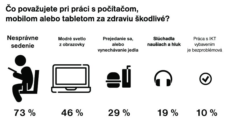 Reprezentatívny prieskum na tému, ako vníma svoju duševnú afyzickú kondíciu internetová populácia Slovenska, realizovala vmarci 2021 agentúra Nielsen Admosphere pre značku ASUS (Omnibus, populácia od 15 rokov).