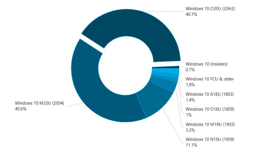 adduplex stat