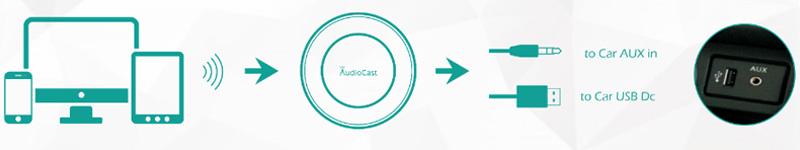 iEast AudioCast BA10