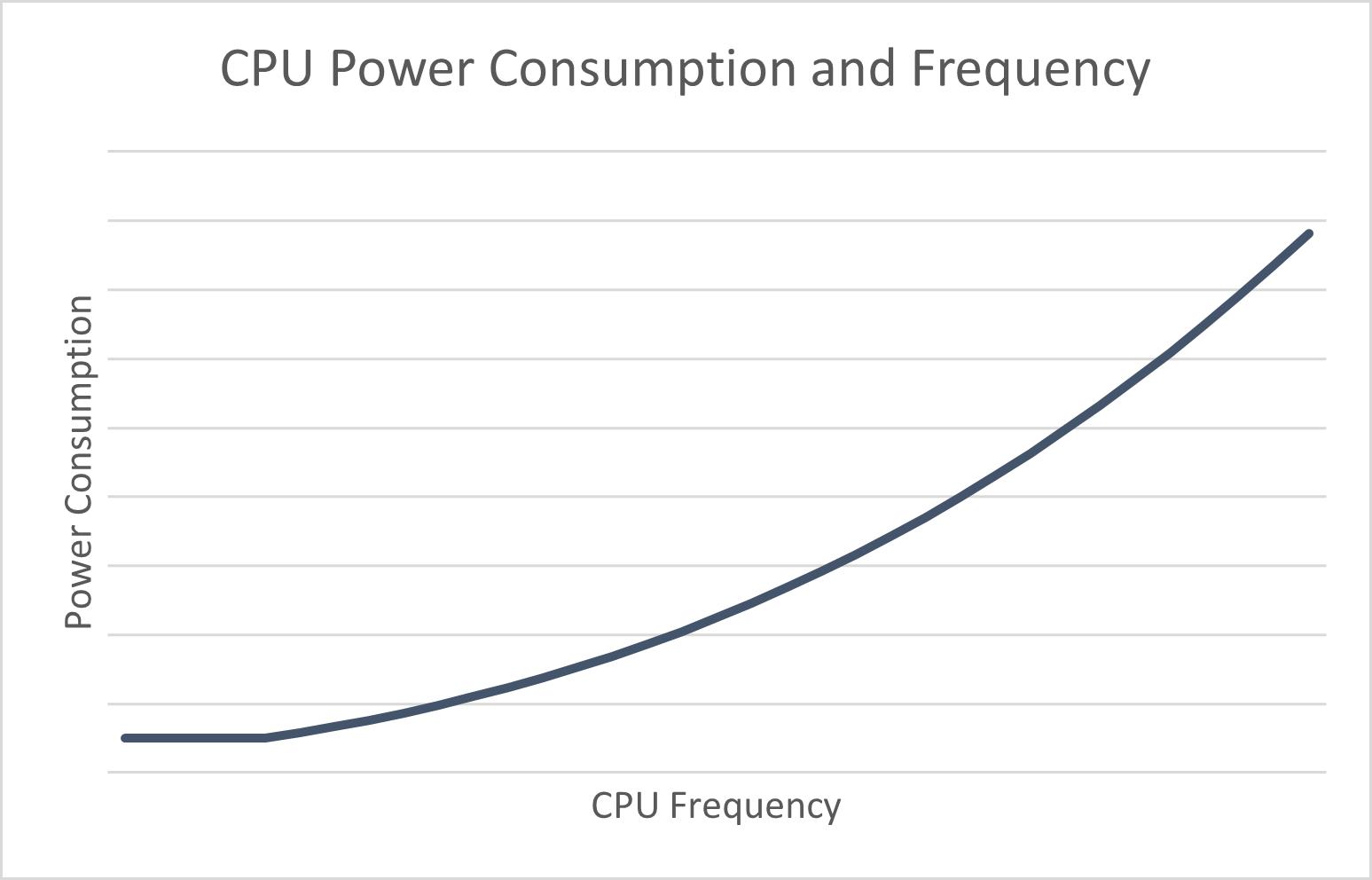 cpu consumption chart