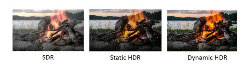 Porovnanie statického a dynamického HDR. Zdroj: HDMI Forum