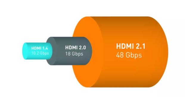 Porovnanie rýchlosti prenosu HDMI 2.1, HDMI 2.0 a HDMI 1.4. Zdroj: HDMI Forum