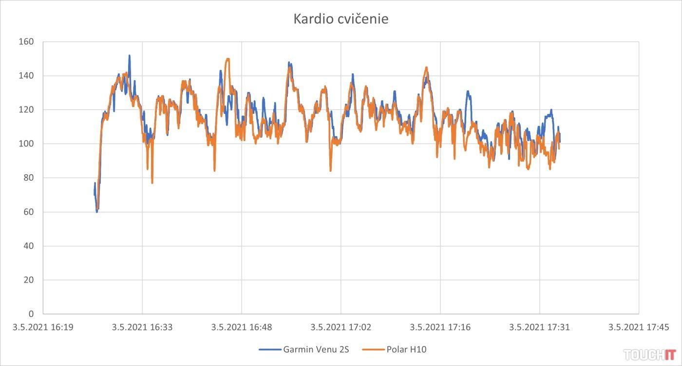 Garmin Venu 2S vs. Polar H10