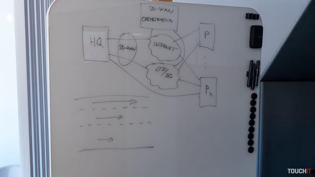 Princíp činnosti SD-WAN. Pobočky sú k centrále pripojené rôznym typom pripojenia, zákazník pritom určuje priority aplikácií.