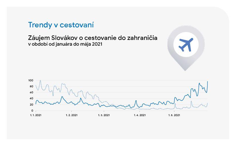 Aké krajiny a mestá vyhľadávajú Slováci najčastejšie?