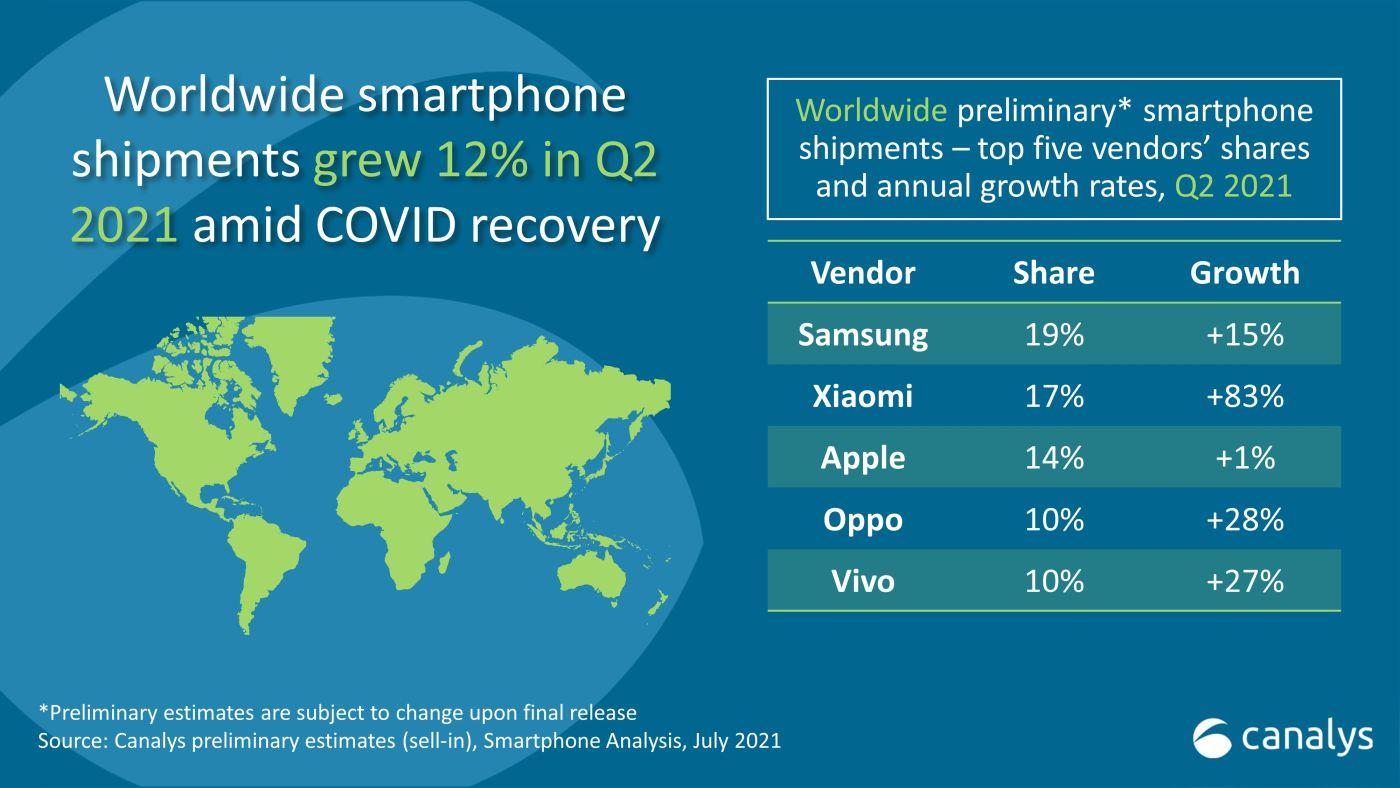 Najväčší predajcovia smartfónov