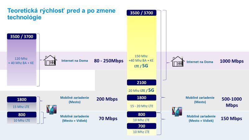 O2 5G sieť