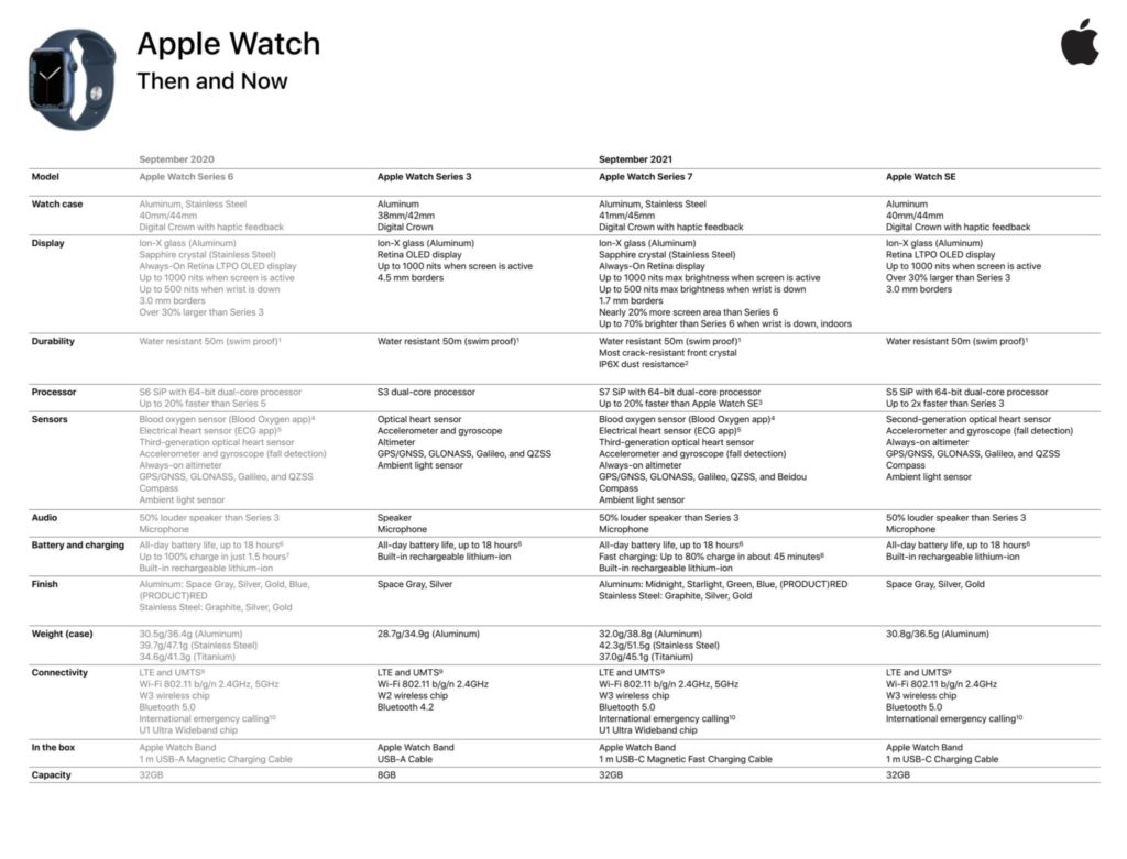 Apple Watch 7 detaily